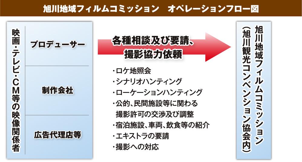 旭川地域フィルムコミッション オペレーションフロー図